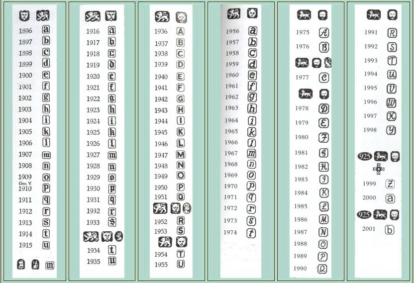 ... Chart - Online Encyclopedia of Silver Marks, Hallmarks & Makers' Marks