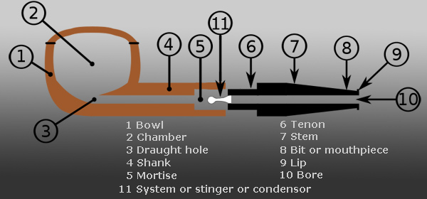 About Pipes Logos Markings